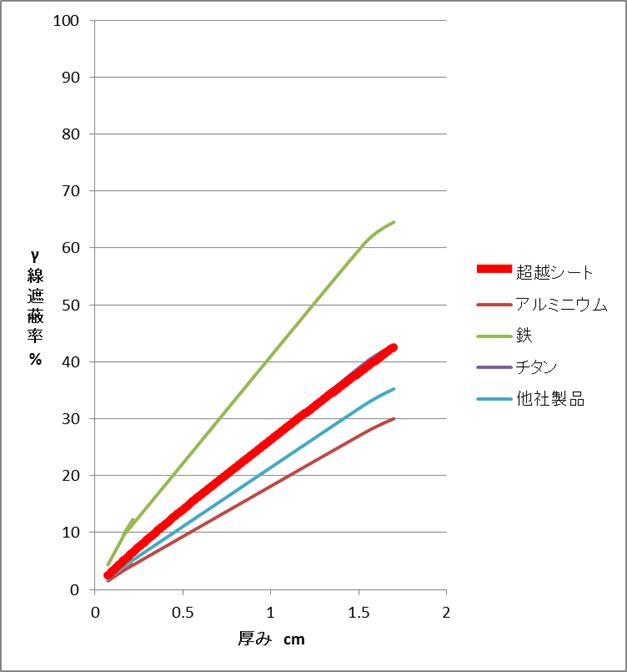 厚さを変えて放射線透過率の変化を測定した